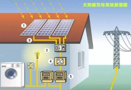 太阳能发电设备厂家哪家好